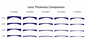 Lens Thickness Chart